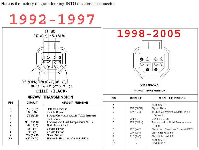 bulk_pinout 4r70w wiring diagram 98 mustang gt transmission diagrams \u2022 wiring PCM Mustang Football at crackthecode.co